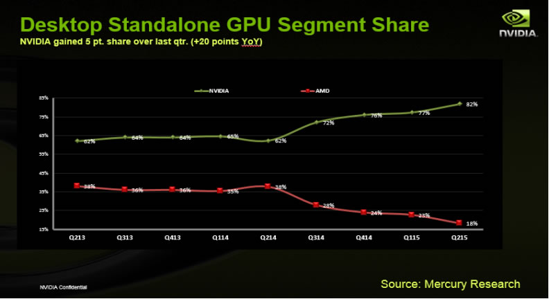 AMD Discrete GPU Market Share Has Downstream to Only 18%