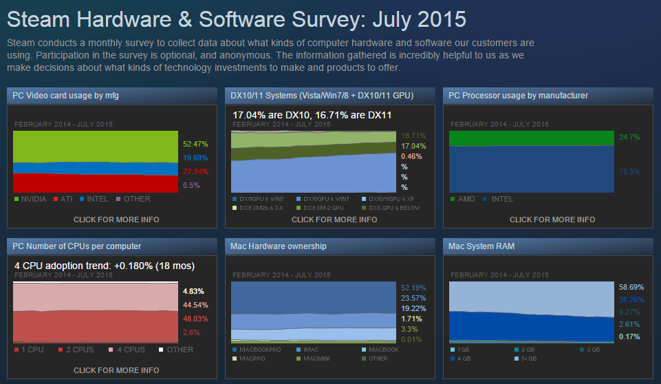 Steam Hardware & Software Survey July 2015, only 34% 1080p Gamers