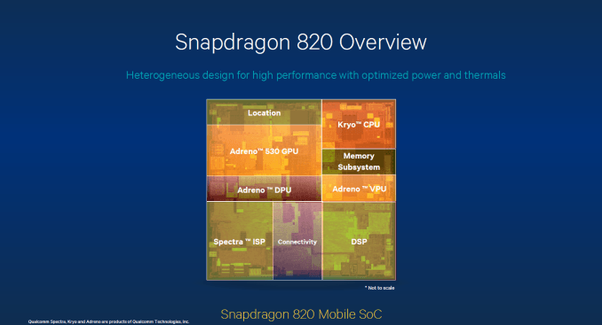 The Snapdragon 820 with Adreno 530 GPU, 40% more performance with 40% less power