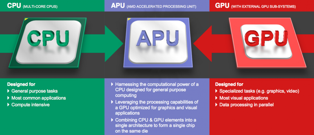 AMD 6th Gen. A-Series APU to reduce 50% of greenhouse gas emmision