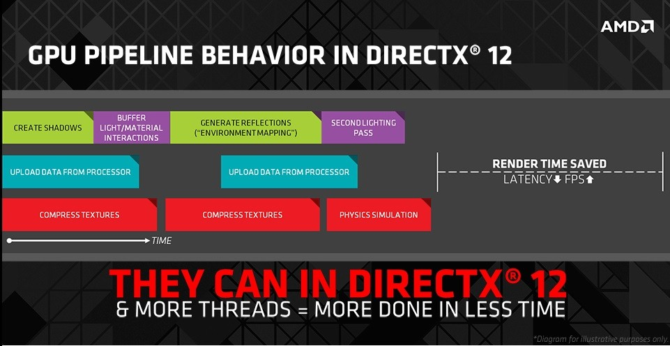 Get More Performance With  AMD Asynchronous And DirectX 12