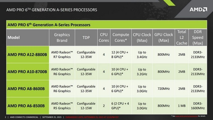 """AMD Pro A12 """"Carrizo"""" Mobile Chip Offers TDP as Low as 12W"""