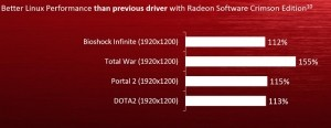 AMD Announces Radeon Crimson Software