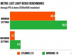 Windows 10 Beating SteamOS In Game Performance