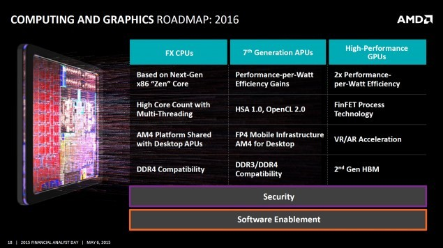 AMD's New AM4 Platform And Zen CPU Rumoured To Launch On March 2016