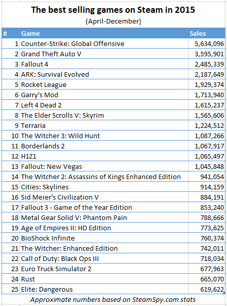 Steam's top 5 selling games of 2015