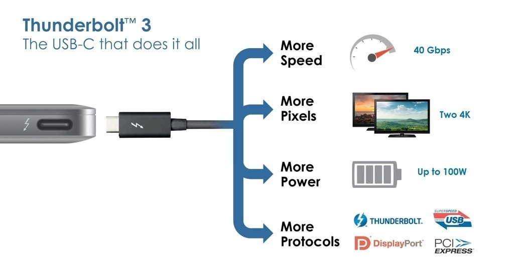 USB Type-C updated with Intel's Thunderbolt 3 transfer protocol speeds up to 40Gbps