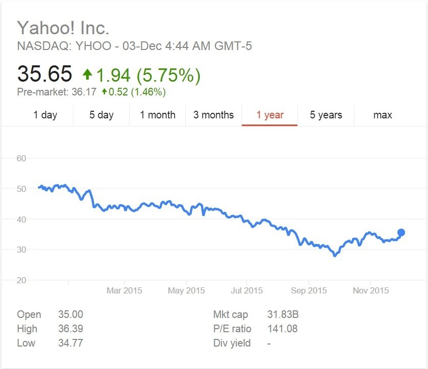 Yahoo Selling Of Their Core Business