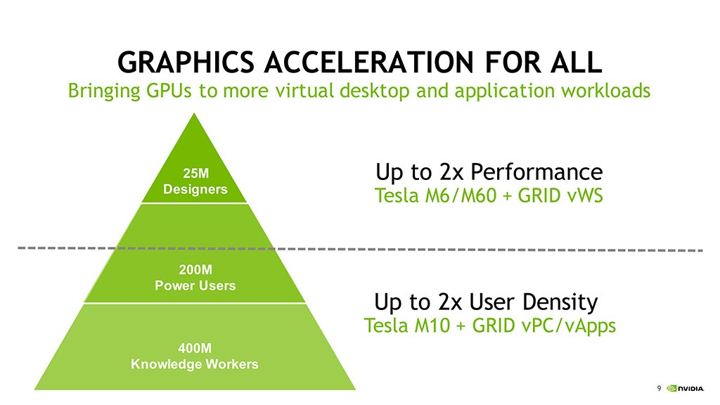 NVIDIA's new Tesla M10 features Four Maxwell GPUs and 32GB RAM