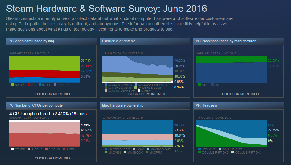 Steam Hardware & Software Survey June 2016