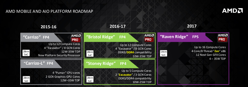 New Amd Zen Desktop And Mobile Roadmaps Leaked