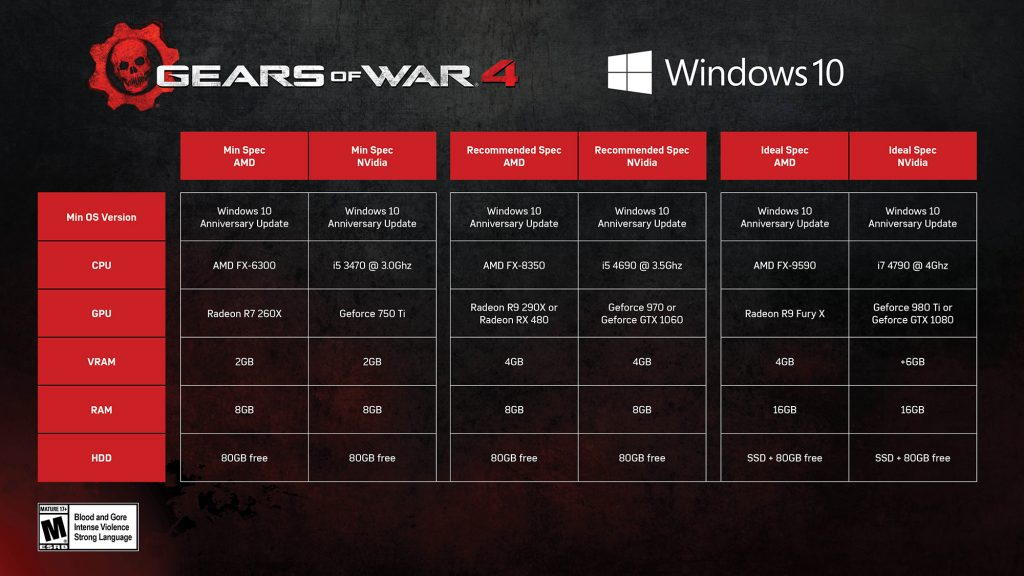 Gears of War 4 system requirements