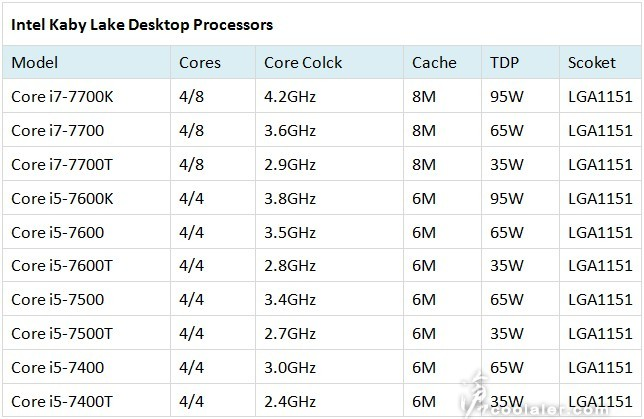 Kaby Lake CPUs specifications
