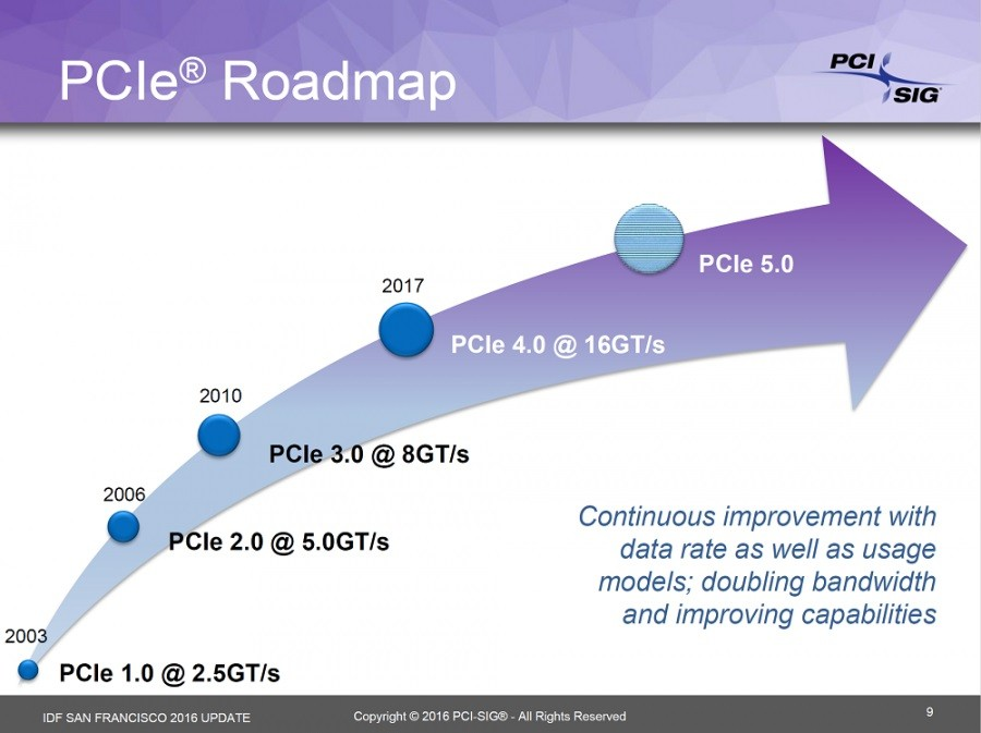 roadmaps from Intel which show when PCIe 4.0