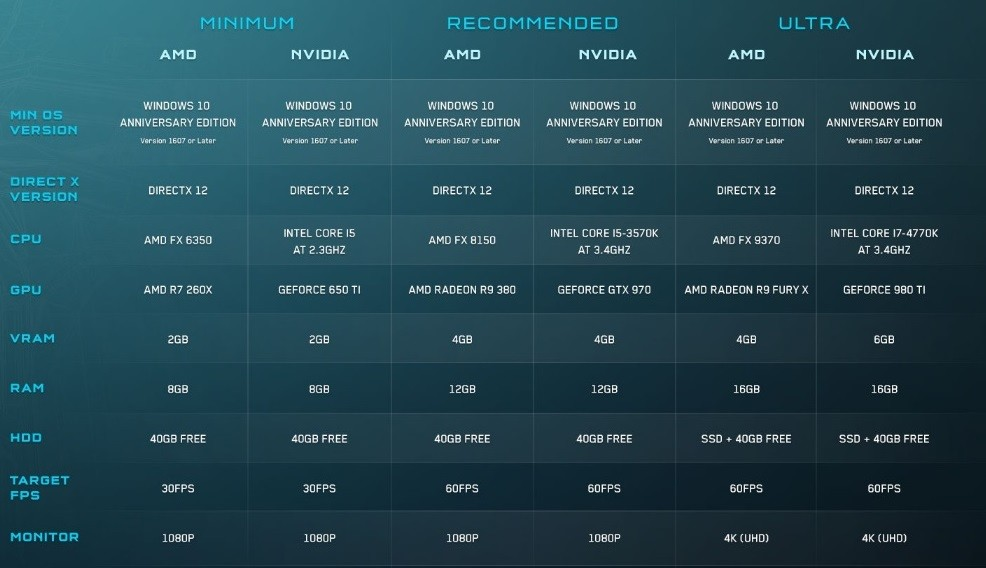 Halo 5 Forge PC system requirements