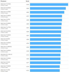 intel-kaby-lake-i7-770k-benchmark-2