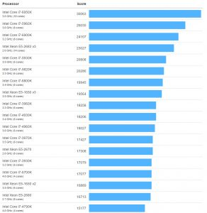 intel-kaby-lake-i7-770k-benchmark-3