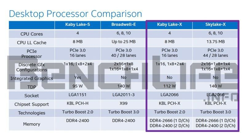 intels-upcoming-skylake-x-and-kaby-lake-x-processors-1