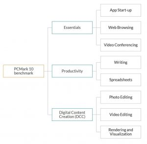 Futuremark Releases PCMark 10 Basic and Advanced Editions