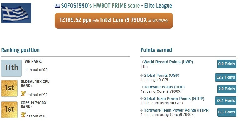 Intel Core i9 7900X has set a new world record with 6.01GHz overclock