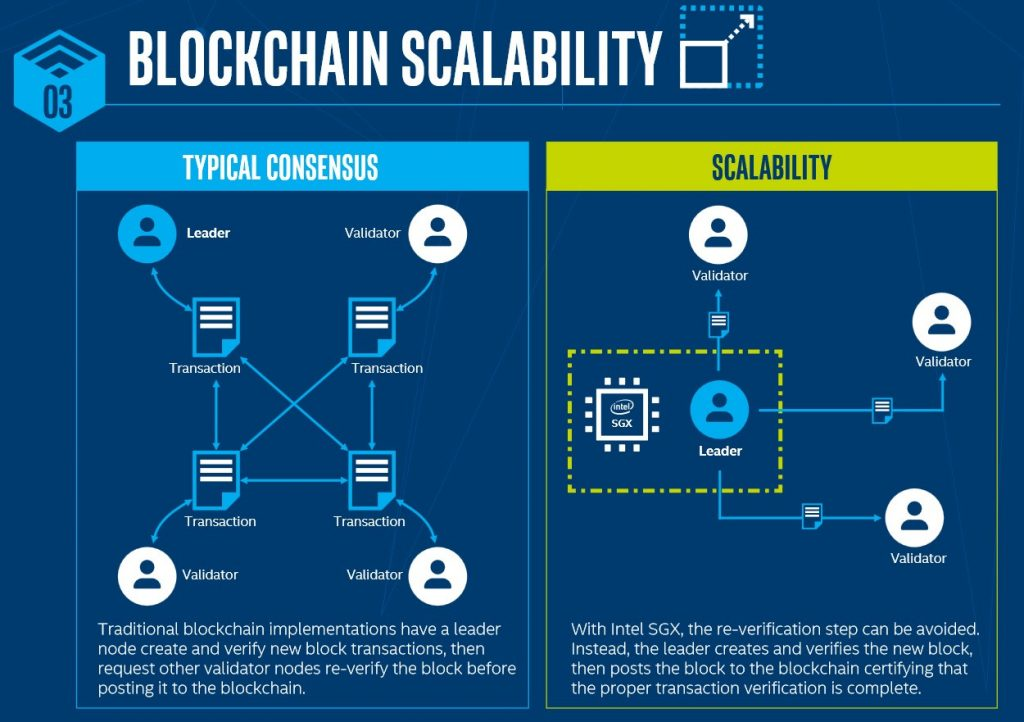 Intel and Microsoft Collaborate to Deliver Industry-First Enterprise Blockchain