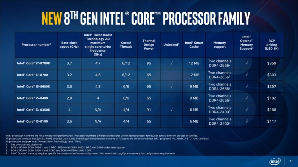 Intel Officially Unveils the 8th Generation Core Desktop Processor Family