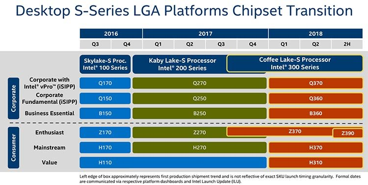Intel roadmap has leaked, confirms Z370, H370, H310, B360 and Z390 platforms