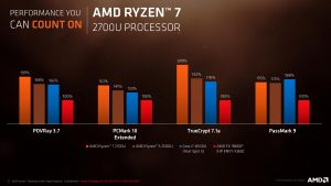 AMD Announces New Ryzen Mobile Processors