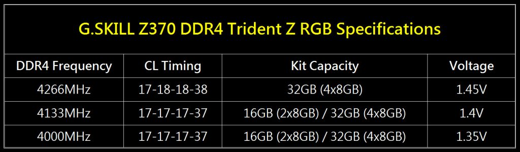 G.SKILL Releases Ultra Low Latency CL17 Trident Z RGB DDR4-4266MHz Kits