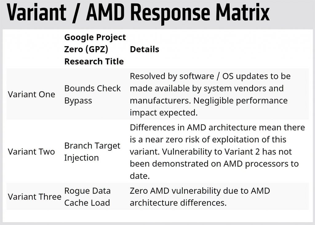 AMD Updates on AMD Processor Security Status