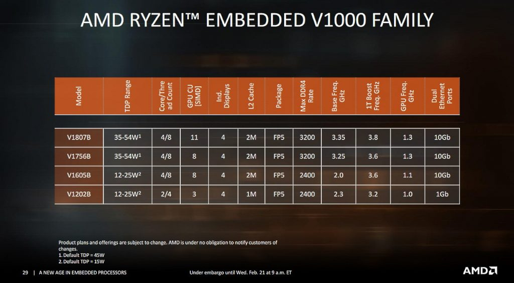 AMD Launches Embedded EPYC 3000 and Ryzen V1000 Processors