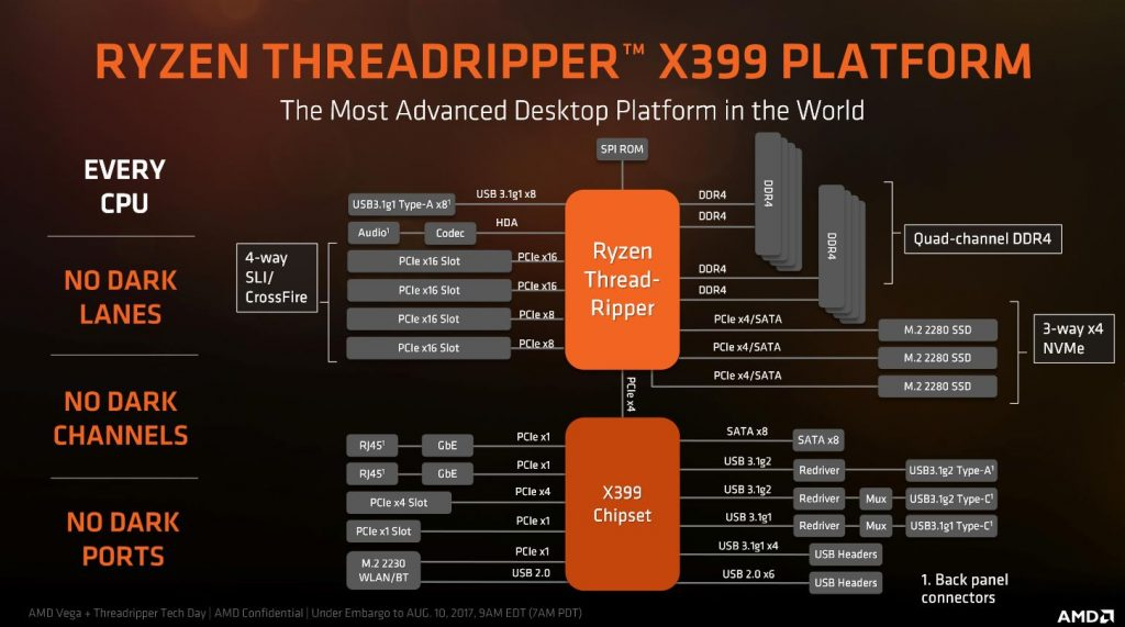 AMD Ryzen Threadripper 1950X and MSI X399 Gaming Pro Carbon AC Review