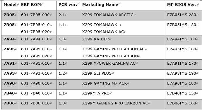 MSI Releases BIOS Updates for Motherboards to Support CPU-Attached RAID