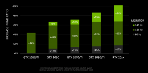 NVIDIA measures the relation between GPUs and kill/death ratios in Battle Royale games