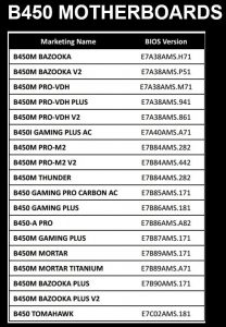 MSI Issues Clarification on BIOS Version for Next-Gen AMD CPU Support on 300 and 400-series Motherboards