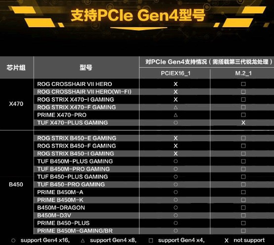 ASUS Enabled Limited PCIe Gen 4.0 on AMD 400-series Chipset Motherboards