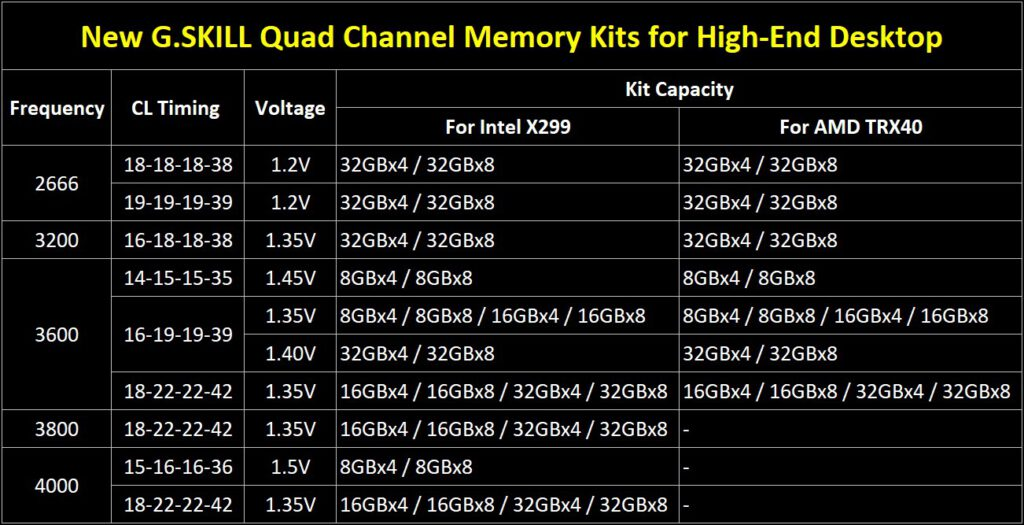 G.SKILL Announces New High-Performance, Ultra-Capacity DDR4 Memory Kits for HEDT Platforms