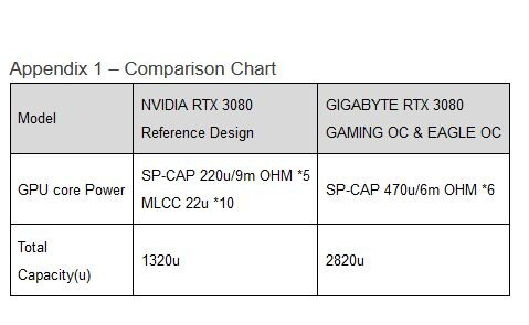 GIGABYTE Response Regarding the SP-CAP and MLCC Capacitor on GeForce RTX 3080 Graphics Cards